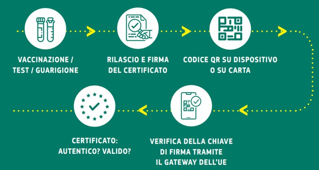 Read more about the article Certificato verde digitale o green pass
